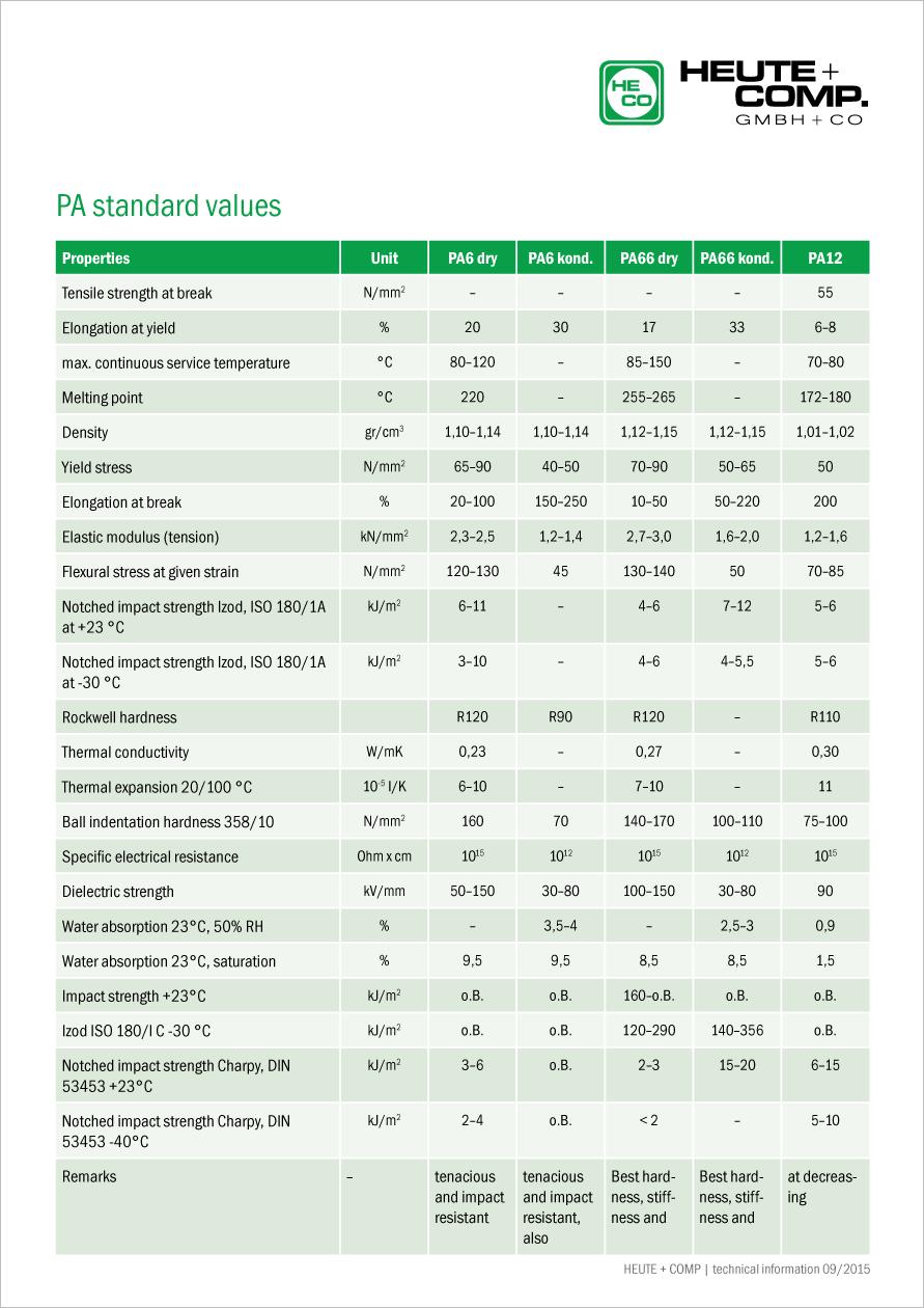 PA standard values
