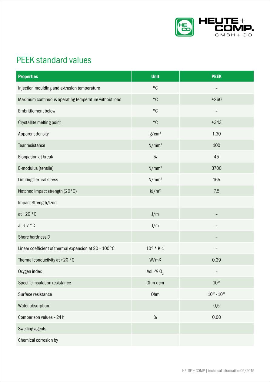 PEEK standard values