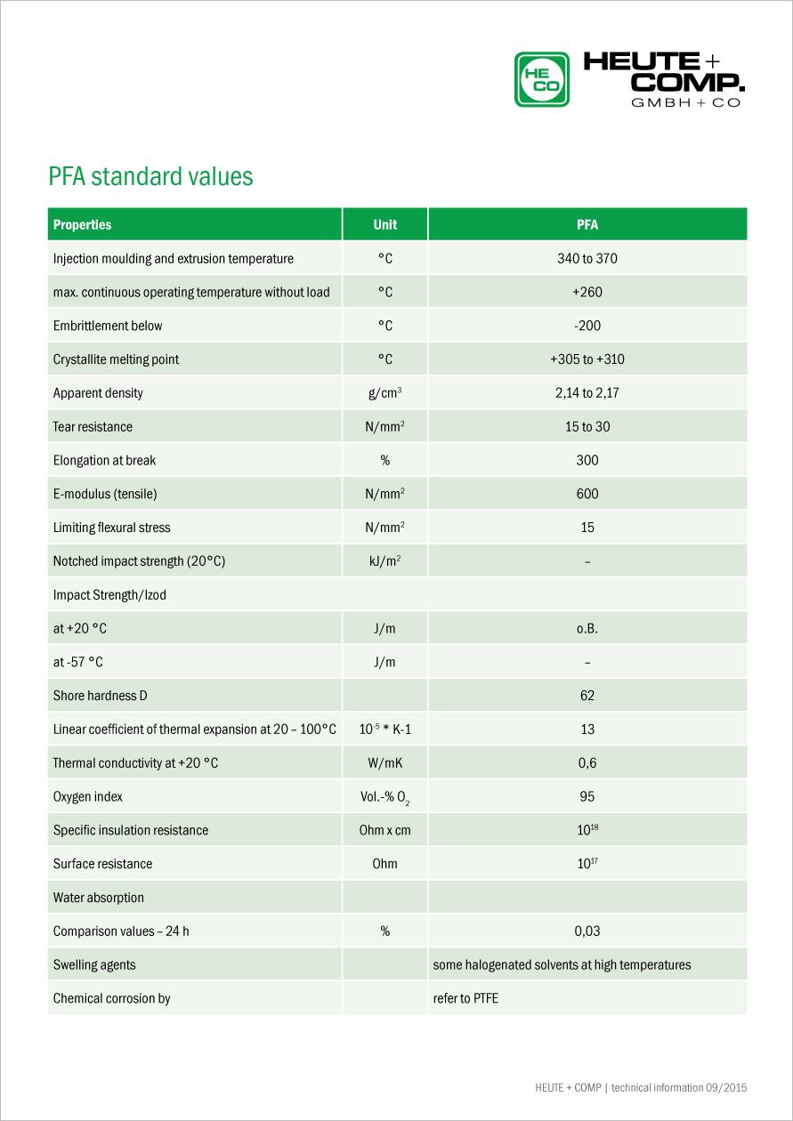 PFA standard values