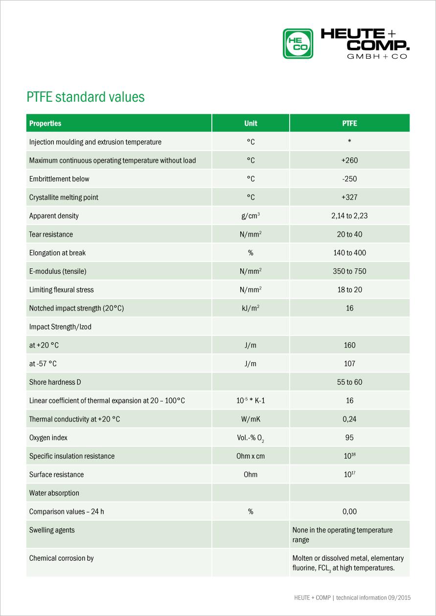 PTFE standard values