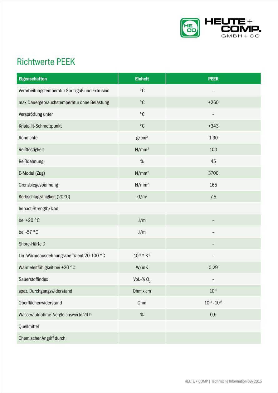 Tabelle Richtwerte PEEK
