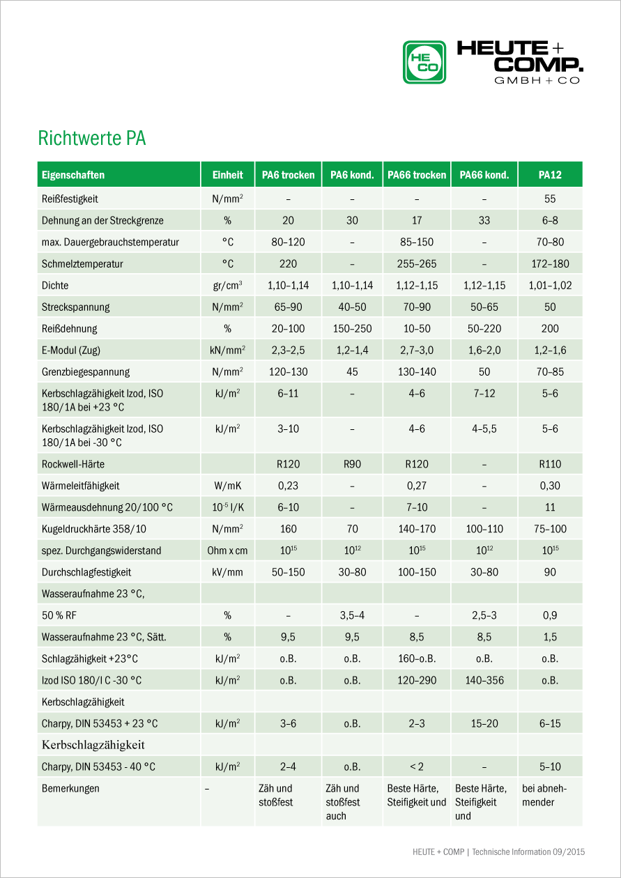 Tabelle Richtwerte PA