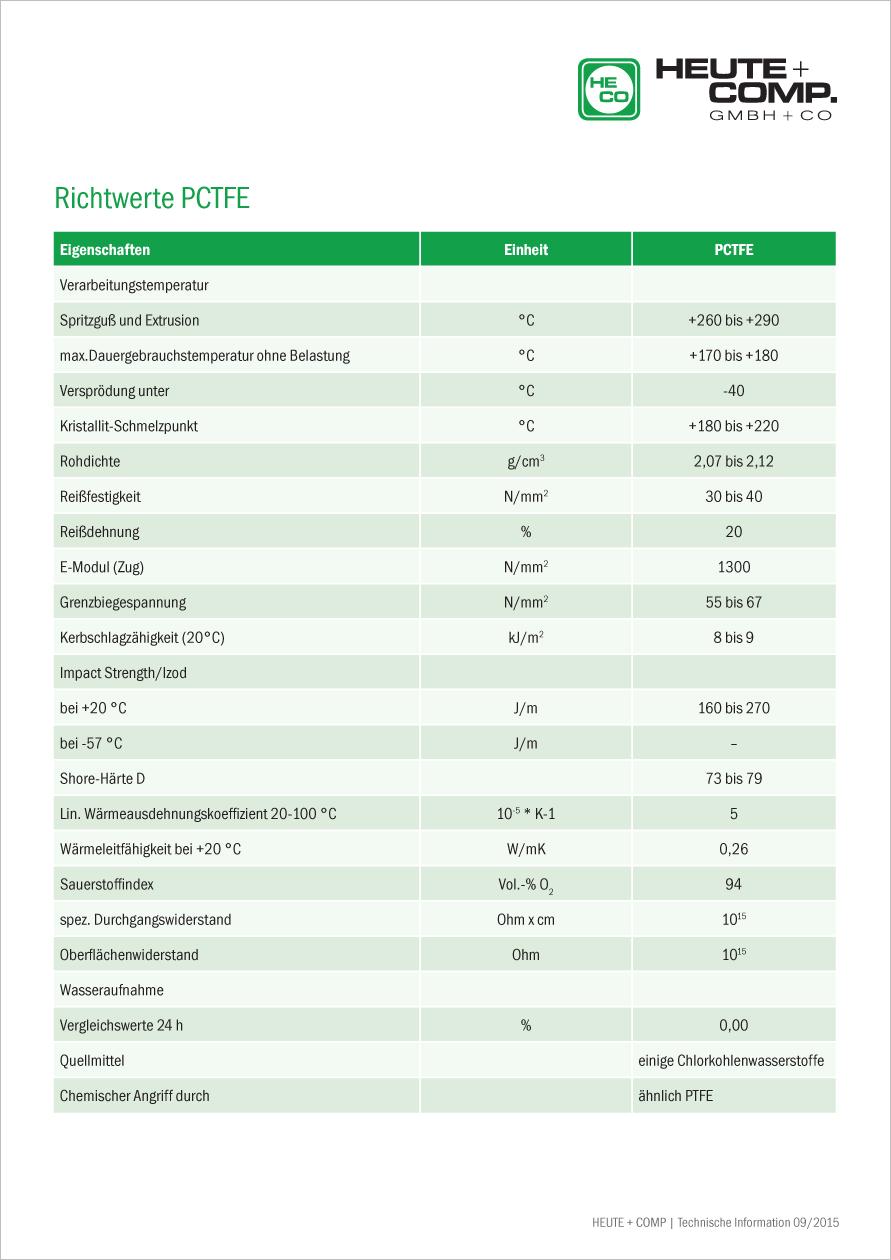 Tabelle Richtwerte PCTFE
