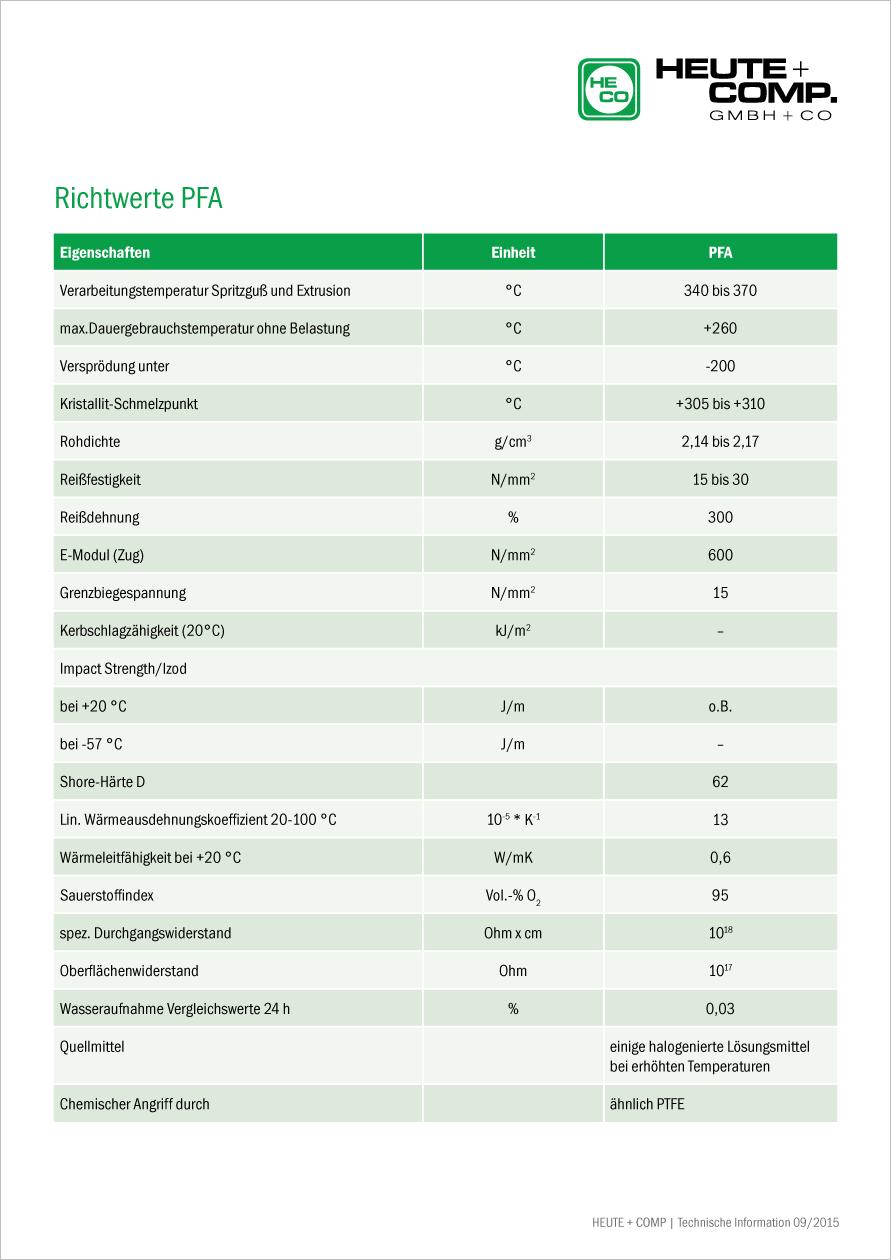 Tabelle Richtwerte PFA