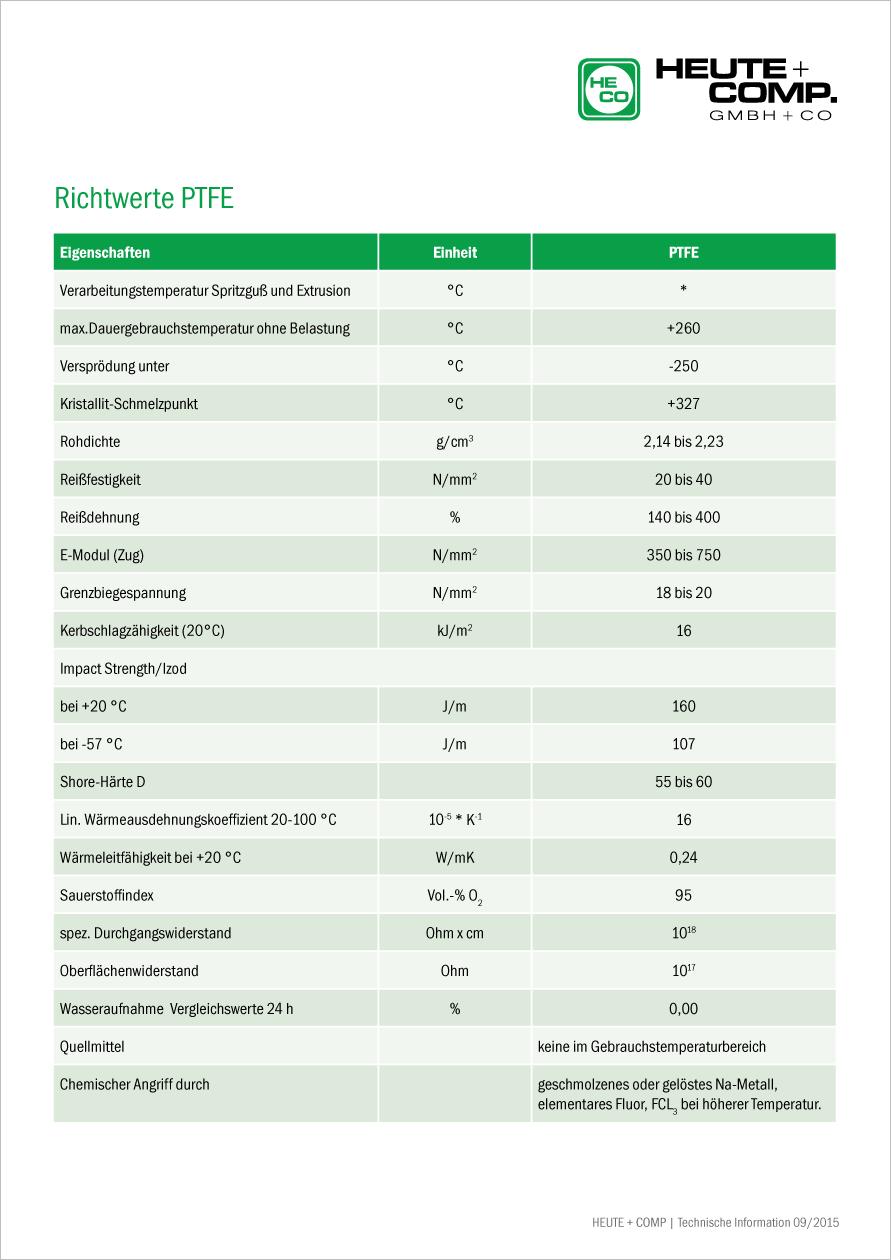 Tabelle Richtwerte PTFE